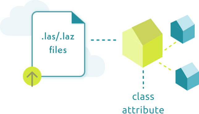 Scheme of uploading a 3d point cloud