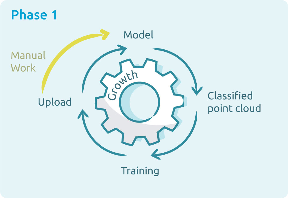 a graphic with gear on the subject of AI Training Service